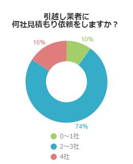 円グラフ_引越し業者に何社見積もり依頼をしますか?