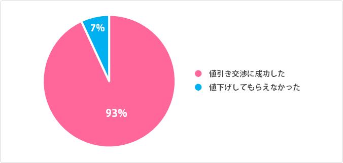 引越し見積もりの値引き交渉の成功率:円グラフデータ