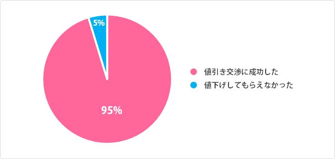 家族の値引き交渉成功率:円グラフデータ