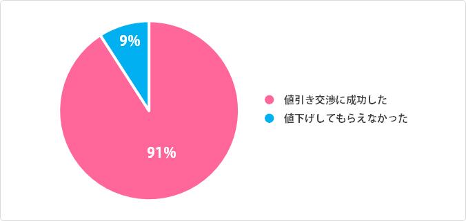 男性の値引き交渉成功率:円グラフデータ