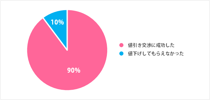 単身の値引き交渉成功率:円グラフデータ