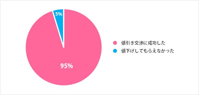 女性の値引き交渉成功率:円グラフデータ